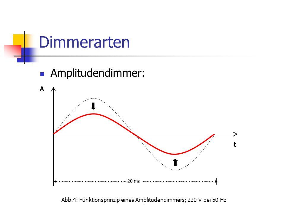 Abb.4: Funktionsprinzip eines Amplitudendimmers; 230 V bei 50 Hz