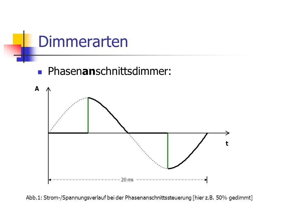 Dimmerarten Phasenanschnittsdimmer: A t