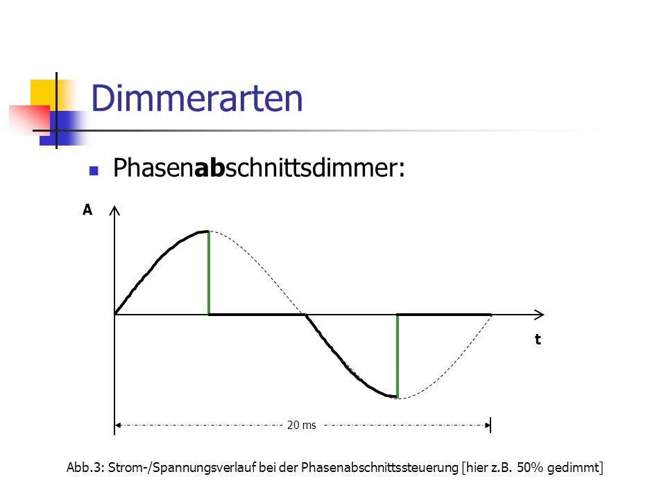 Dimmerarten Phasenabschnittsdimmer: A t