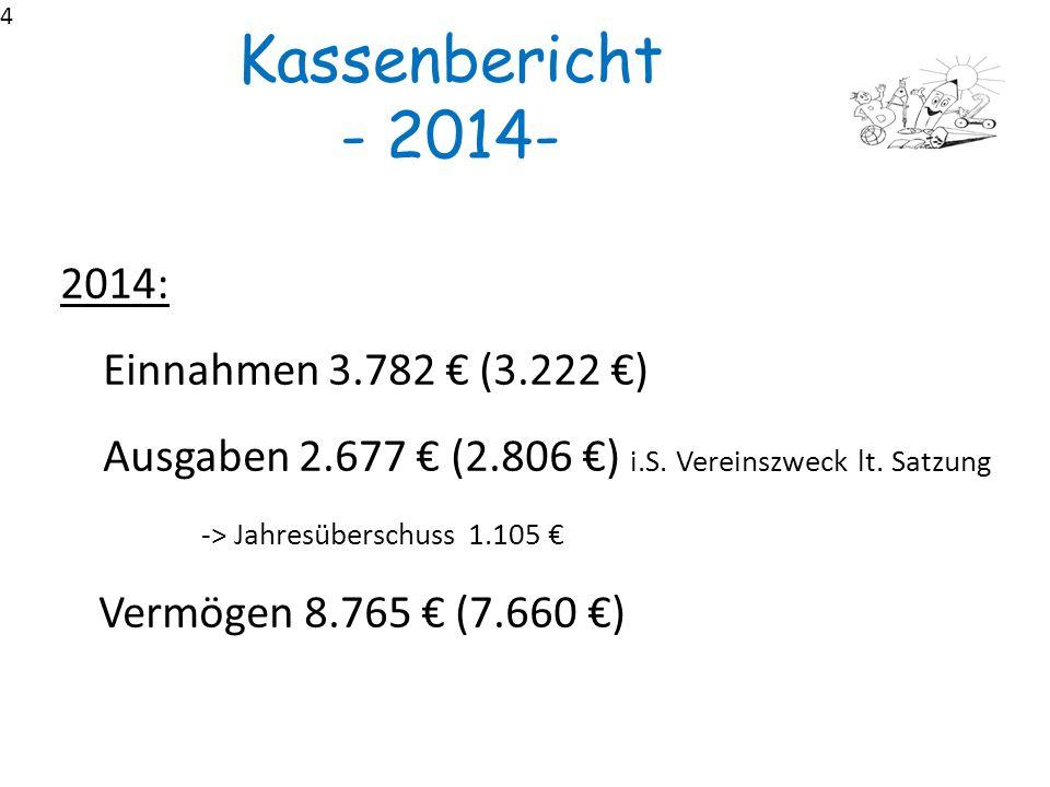 Kassenbericht - 2014- 2014: Einnahmen 3.782 € (3.222 €)