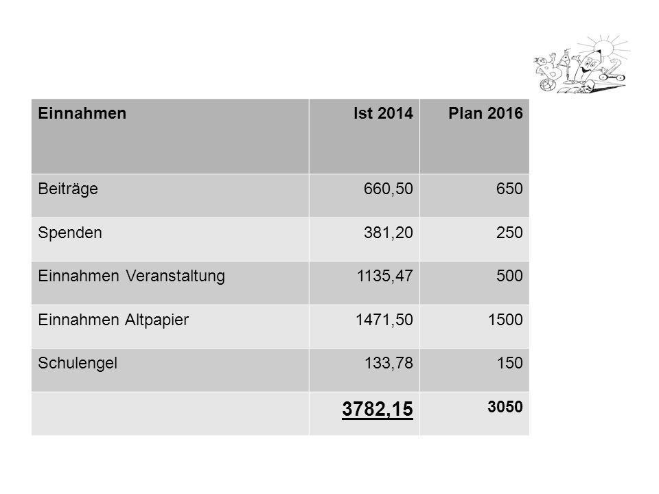 3782,15 Einnahmen Ist 2014 Plan 2016 Beiträge 660,50 650 Spenden