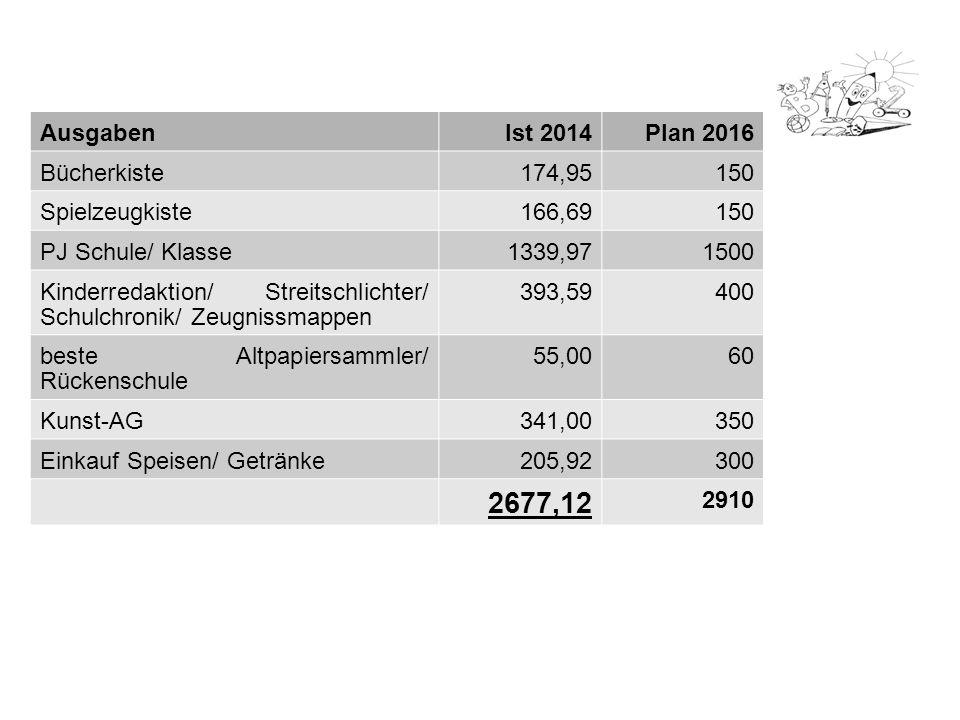 2677,12 Ausgaben Ist 2014 Plan 2016 Bücherkiste 174,95 150