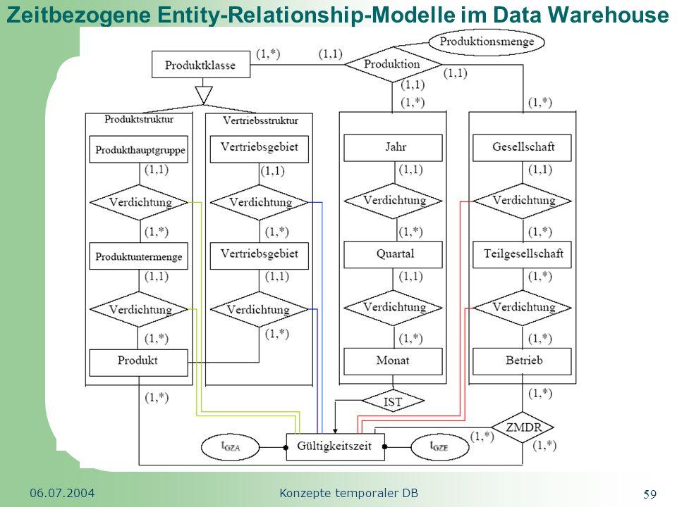 Zeitbezogene Entity-Relationship-Modelle im Data Warehouse