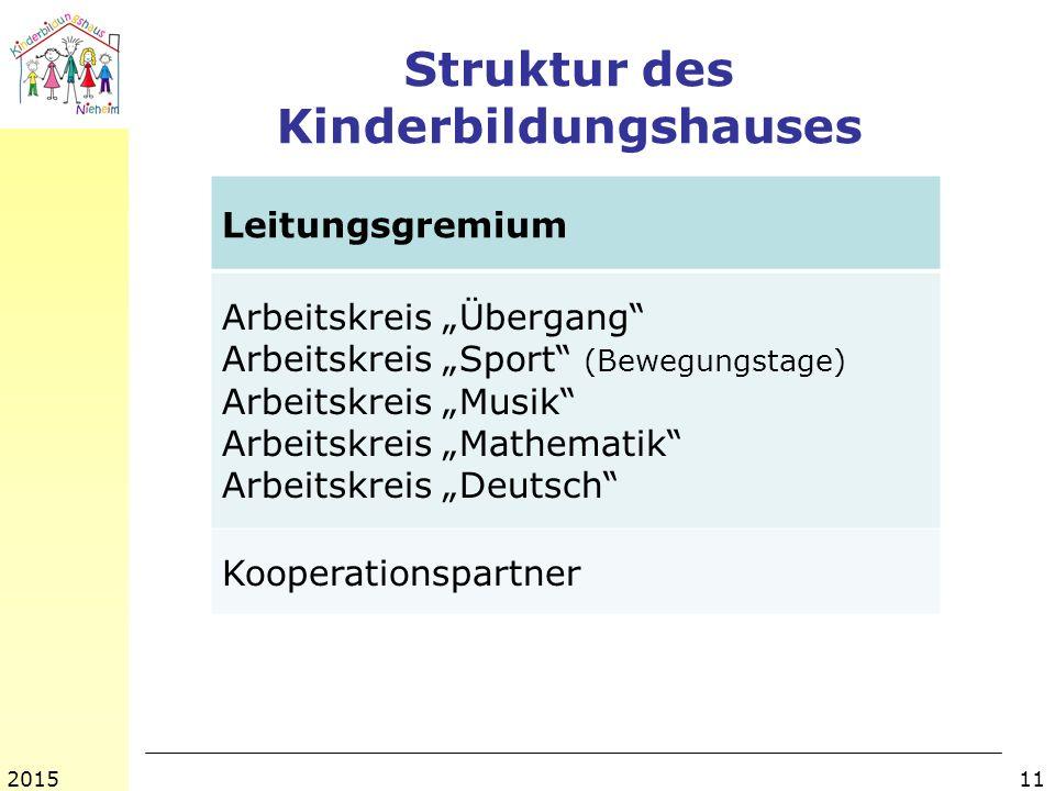 Struktur des Kinderbildungshauses