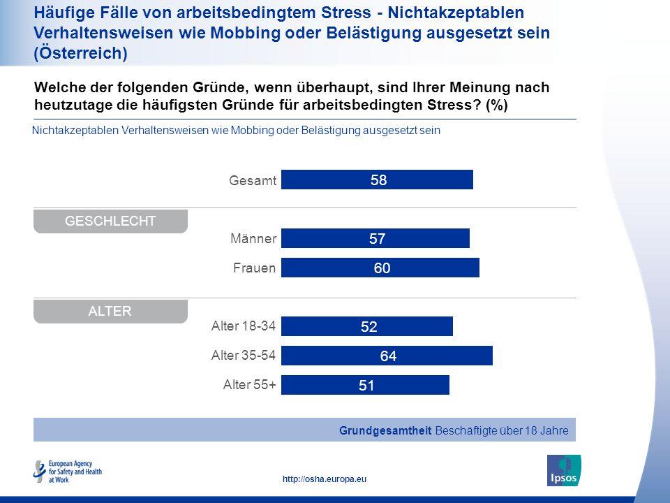 Häufige Fälle von arbeitsbedingtem Stress - Nichtakzeptablen Verhaltensweisen wie Mobbing oder Belästigung ausgesetzt sein (Österreich)