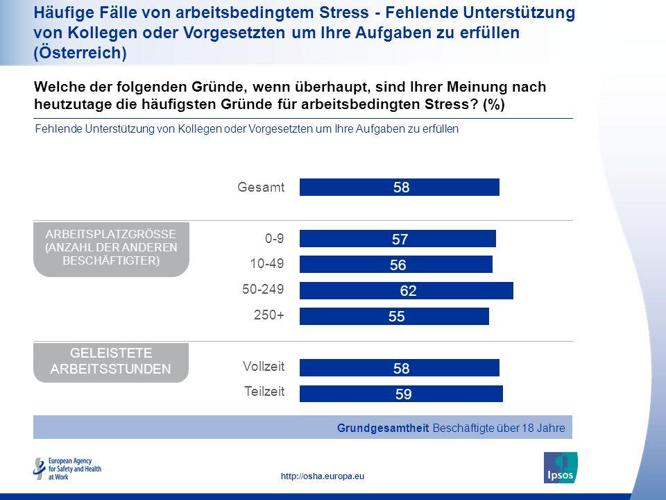 Häufige Fälle von arbeitsbedingtem Stress - Fehlende Unterstützung von Kollegen oder Vorgesetzten um Ihre Aufgaben zu erfüllen (Österreich)