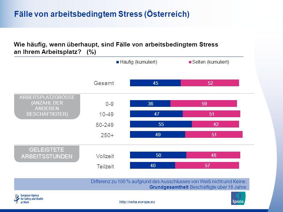 Fälle von arbeitsbedingtem Stress (Österreich)