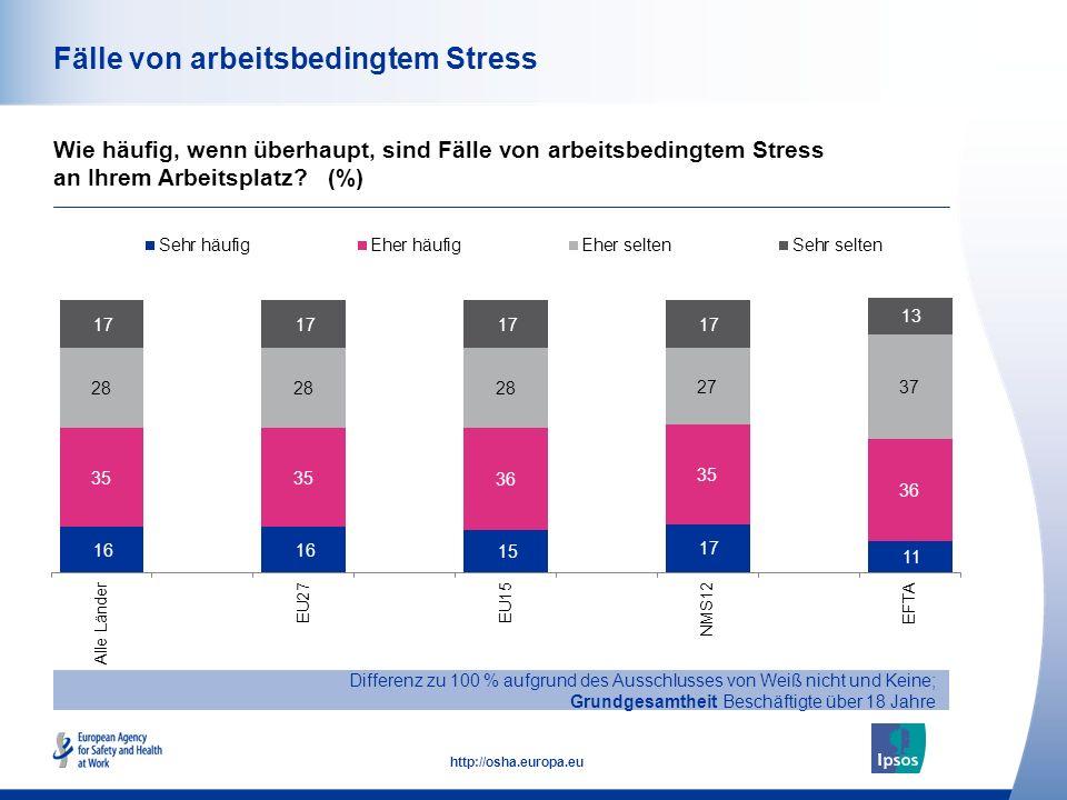 Fälle von arbeitsbedingtem Stress