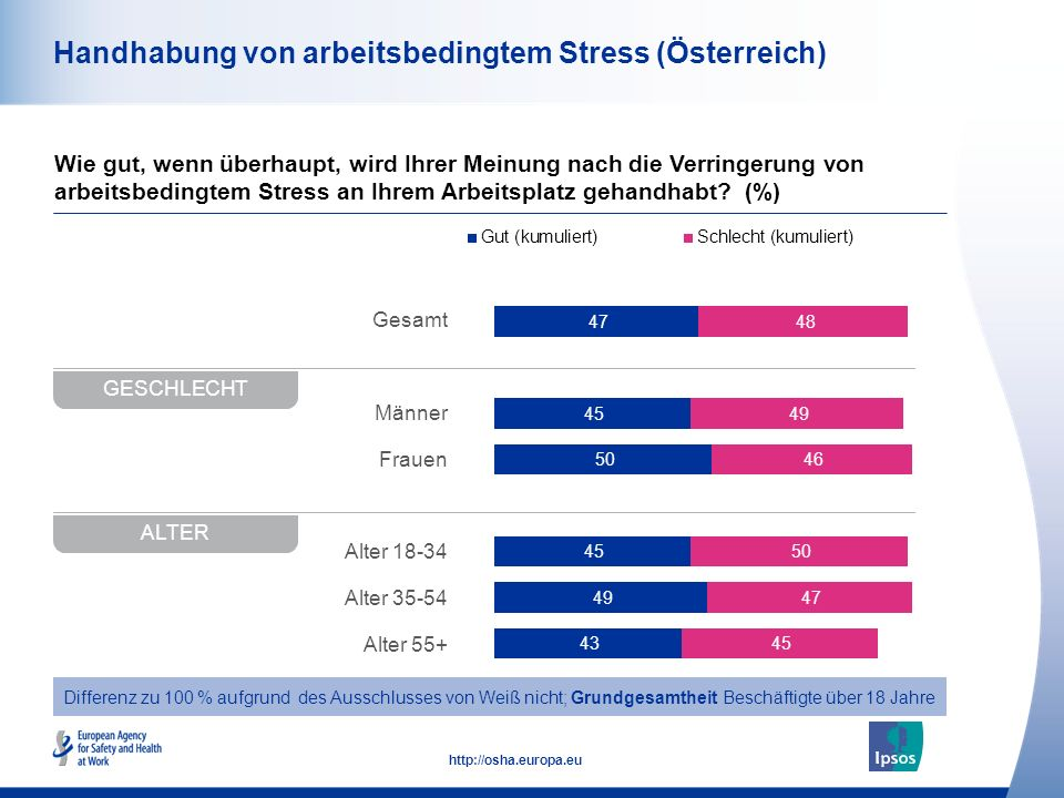 Handhabung von arbeitsbedingtem Stress (Österreich)