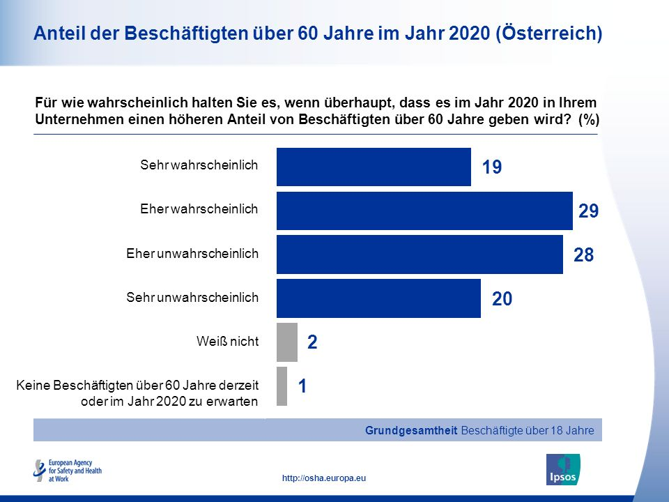 Anteil der Beschäftigten über 60 Jahre im Jahr 2020 (Österreich)