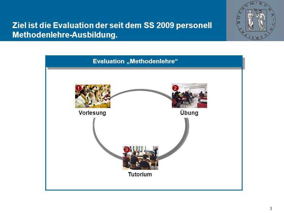 Ziel ist die Evaluation der seit dem SS 2009 personell Methodenlehre-Ausbildung.