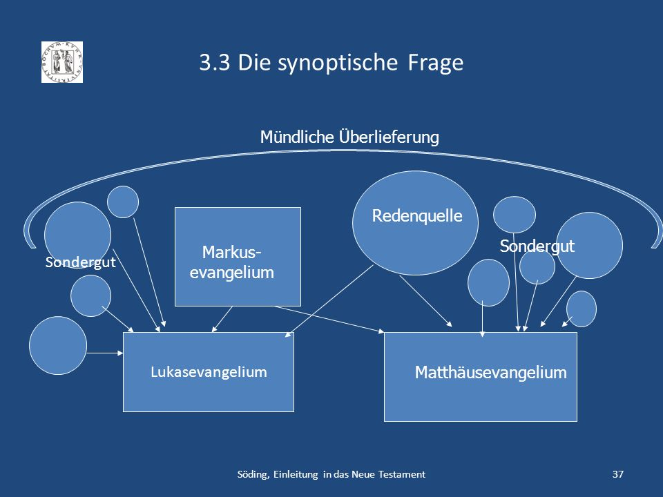 3.3 Die synoptische Frage Mündliche Überlieferung Redenquelle