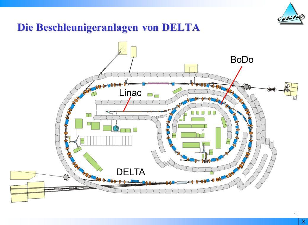 Die Beschleunigeranlagen von DELTA