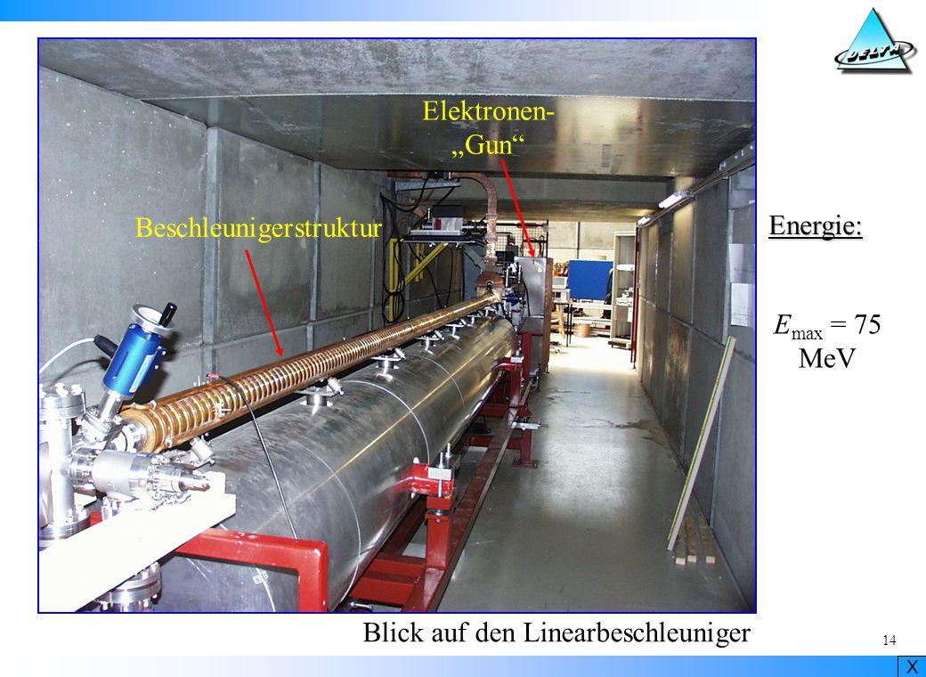 """Elektronen- """"Gun Beschleunigerstruktur Energie: Emax = 75 MeV Blick auf den Linearbeschleuniger"""