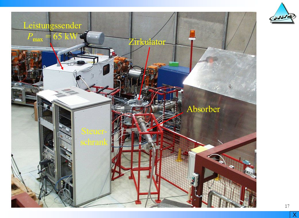 Leistungssender Pmax = 65 kW Zirkulator Absorber Steuer- schrank