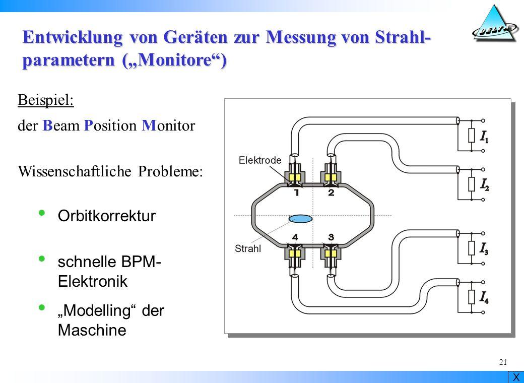 Entwicklung von Geräten zur Messung von Strahl-