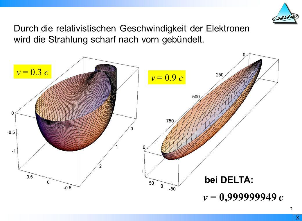 Durch die relativistischen Geschwindigkeit der Elektronen wird die Strahlung scharf nach vorn gebündelt.