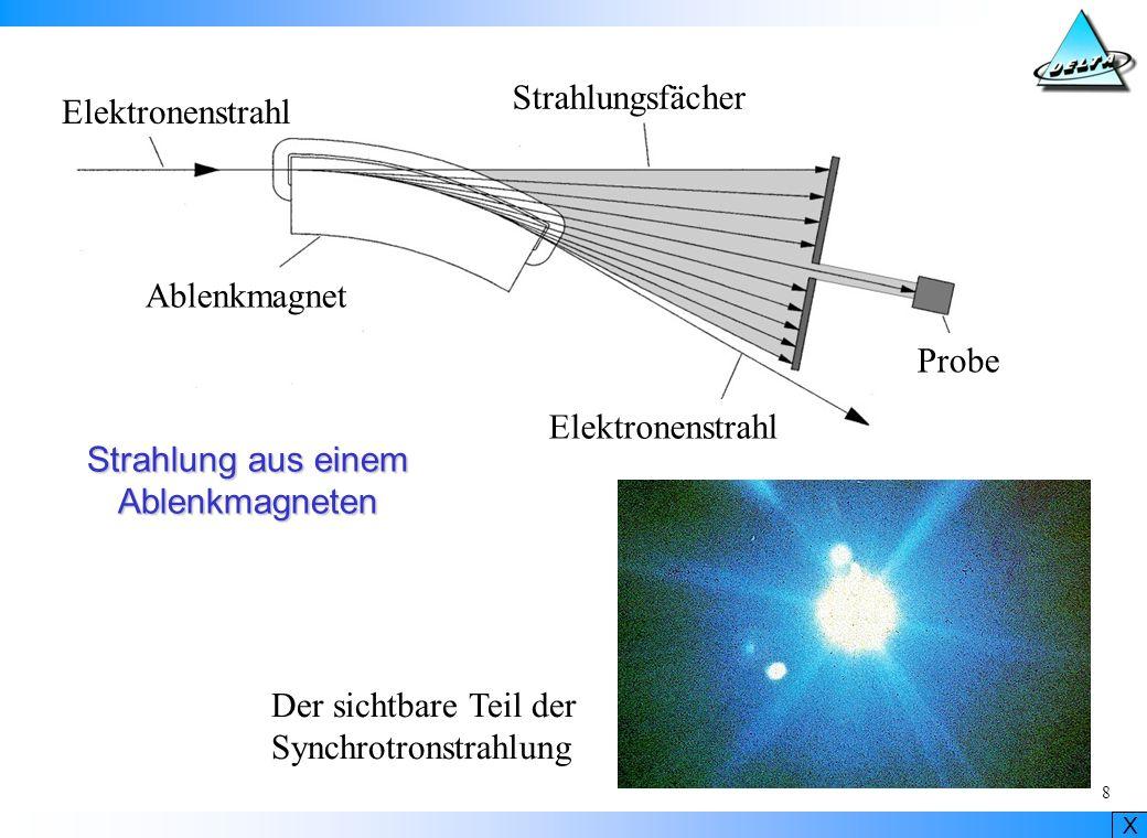Ablenkmagnet Elektronenstrahl. Strahlungsfächer. Probe. Strahlung aus einem. Ablenkmagneten. Der sichtbare Teil der.