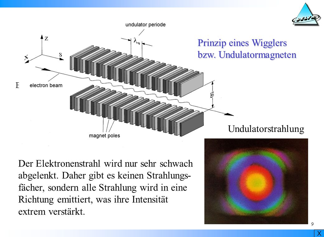 Prinzip eines Wigglers bzw. Undulatormagneten