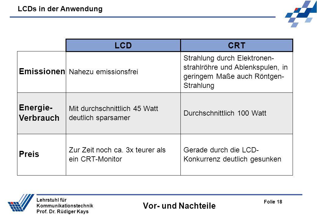 LCD CRT Vor- und Nachteile