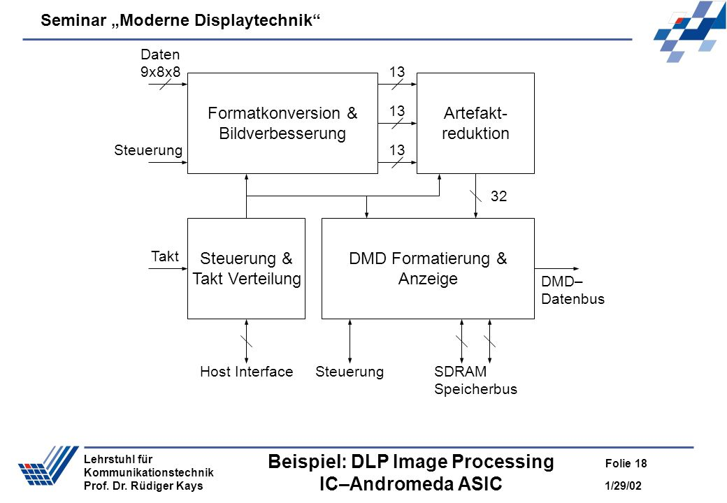 Beispiel: DLP Image Processing IC–Andromeda ASIC