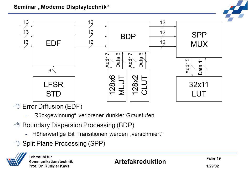 EDF LFSR STD BDP SPP MUX 32x11 LUT 128x6 MLUT 128x2 CLUT
