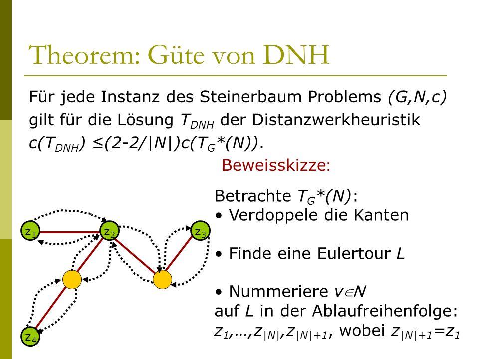 Theorem: Güte von DNH Für jede Instanz des Steinerbaum Problems (G,N,c) gilt für die Lösung TDNH der Distanzwerkheuristik.