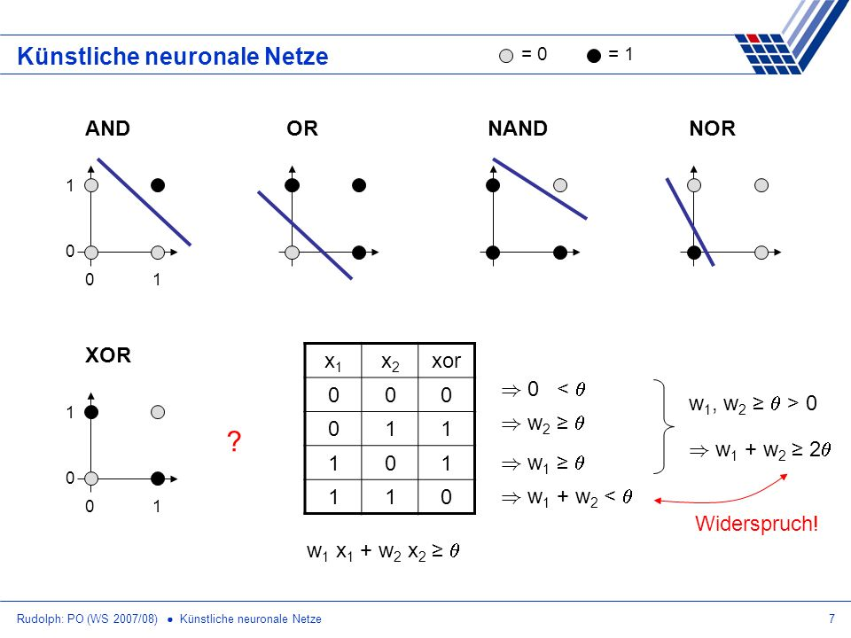 Künstliche neuronale Netze AND OR NAND NOR XOR x1 x2 xor 1