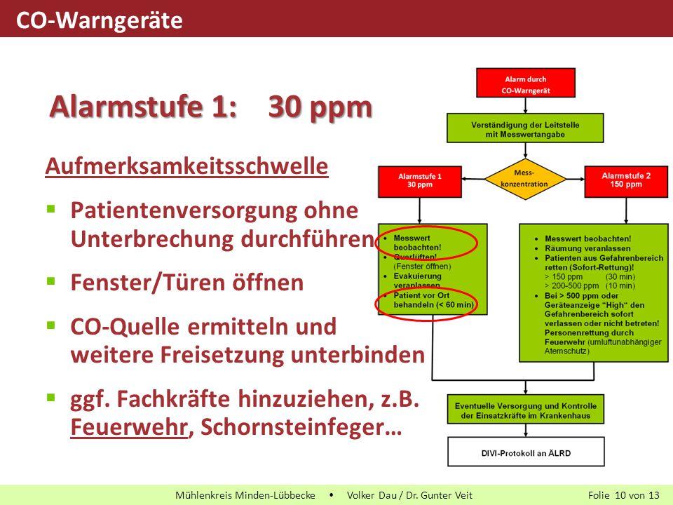 Alarmstufe 1: 30 ppm CO-Warngeräte Aufmerksamkeitsschwelle
