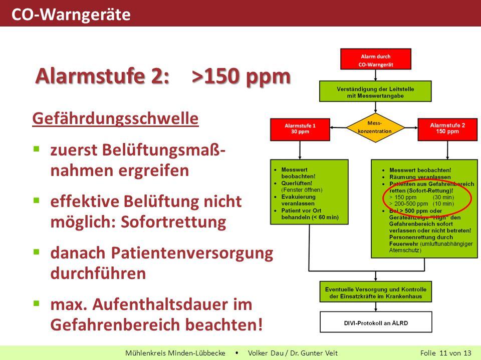 Alarmstufe 2: >150 ppm CO-Warngeräte Gefährdungsschwelle