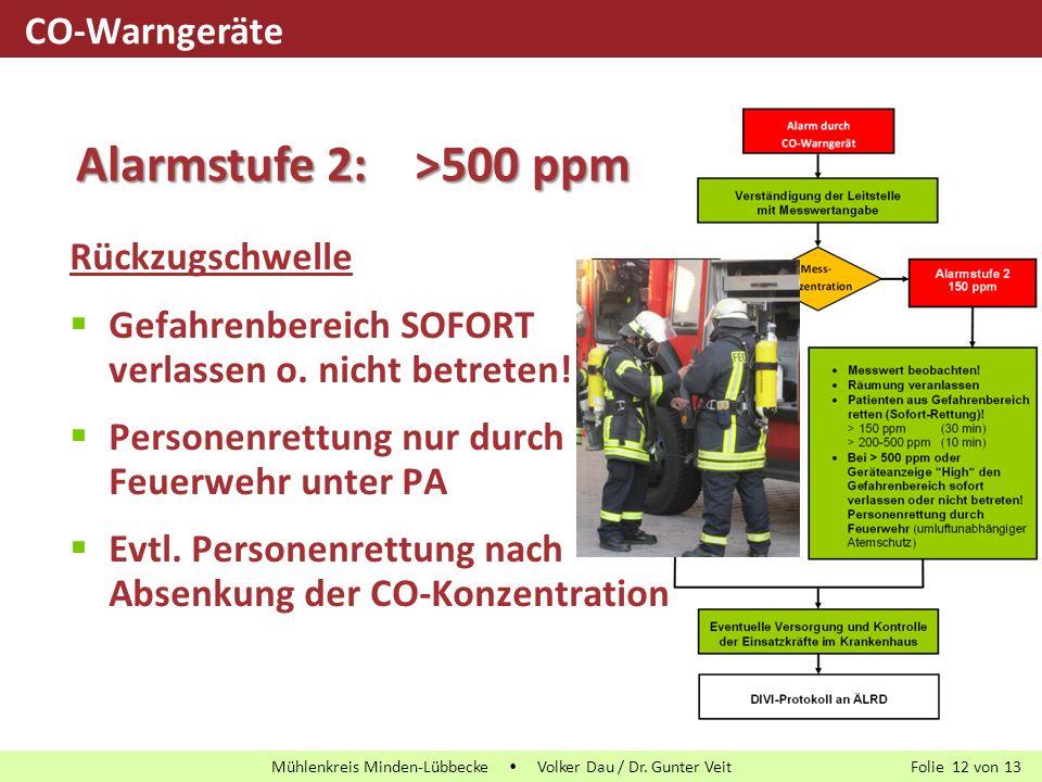Alarmstufe 2: >500 ppm CO-Warngeräte Rückzugschwelle