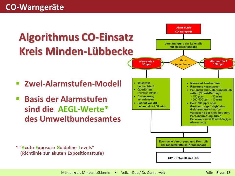 Algorithmus CO-Einsatz Kreis Minden-Lübbecke