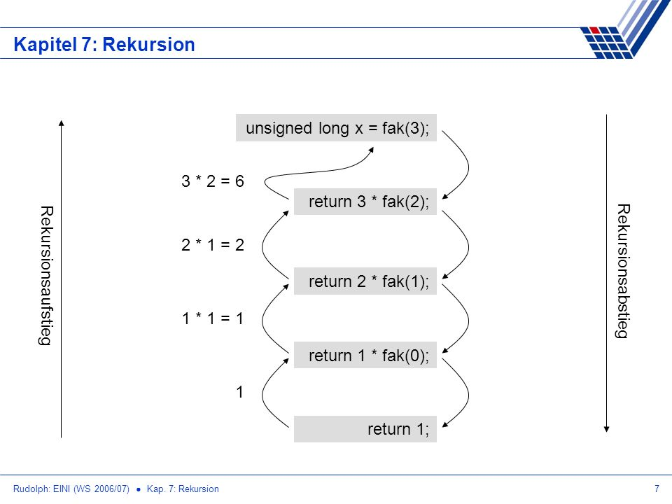 Kapitel 7: Rekursion unsigned long x = fak(3); 3 * 2 = 6