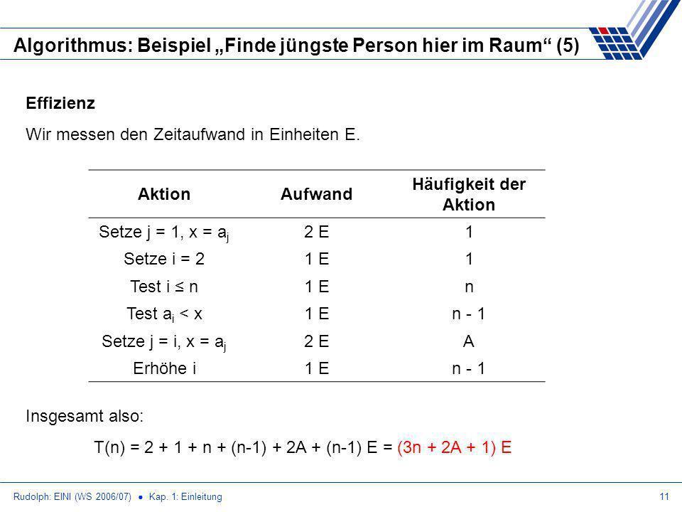 """Algorithmus: Beispiel """"Finde jüngste Person hier im Raum (5)"""