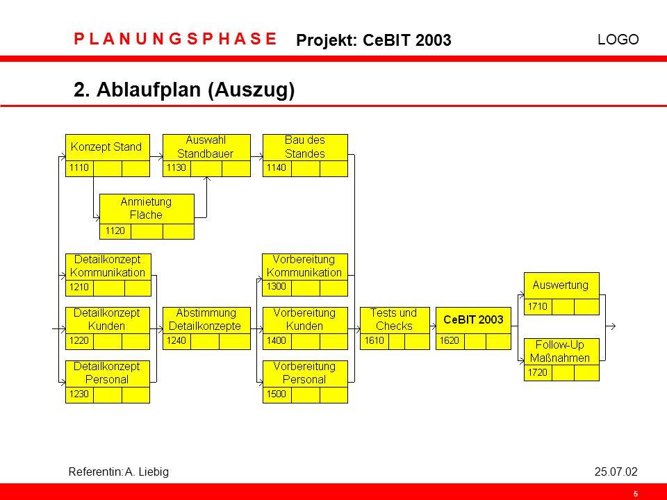 2. Ablaufplan (Auszug) Referentin: A. Liebig 25.07.02