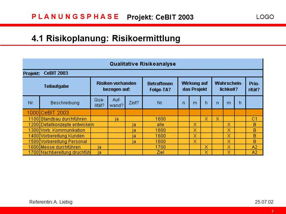 4.1 Risikoplanung: Risikoermittlung