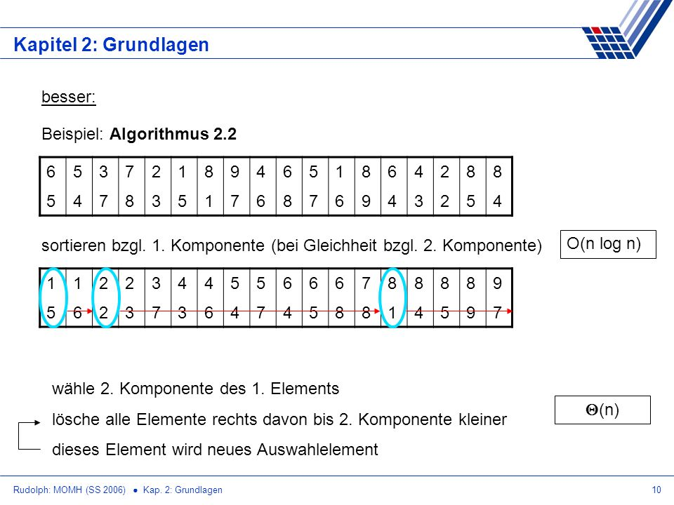 Kapitel 2: Grundlagen besser: Beispiel: Algorithmus 2.2 6 5 3 7 2 1 8