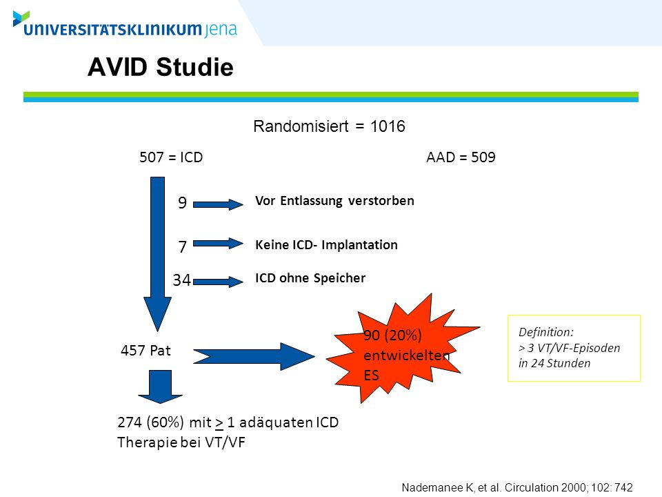 AVID Studie 9 7 34 Randomisiert = 1016 507 = ICD AAD = 509