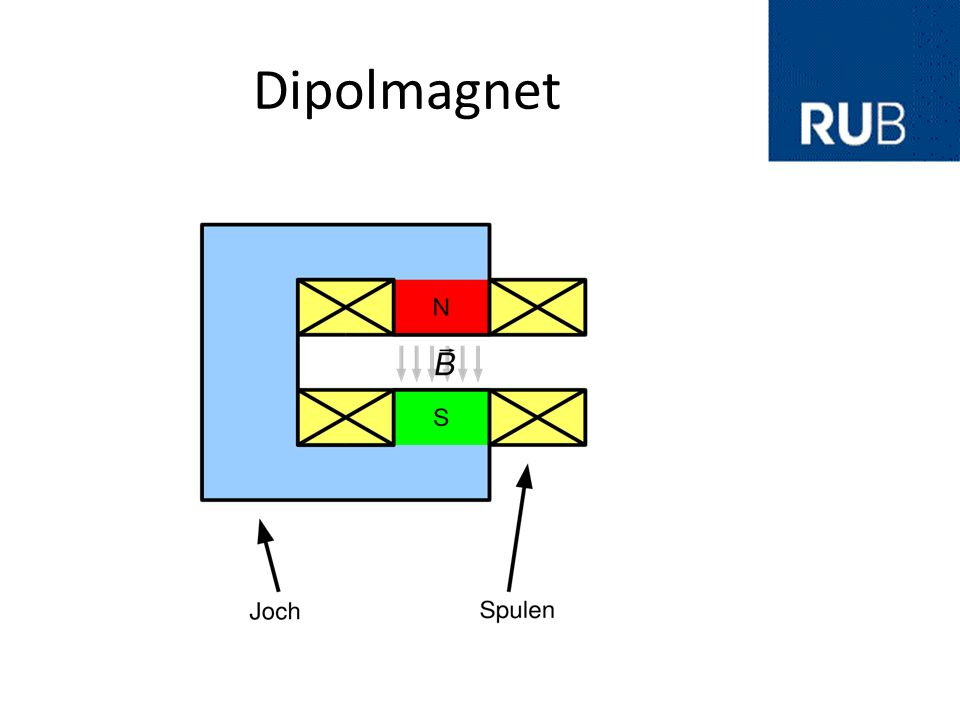 Dipolmagnet Strahlablenkung Homogenes Magnetfeld