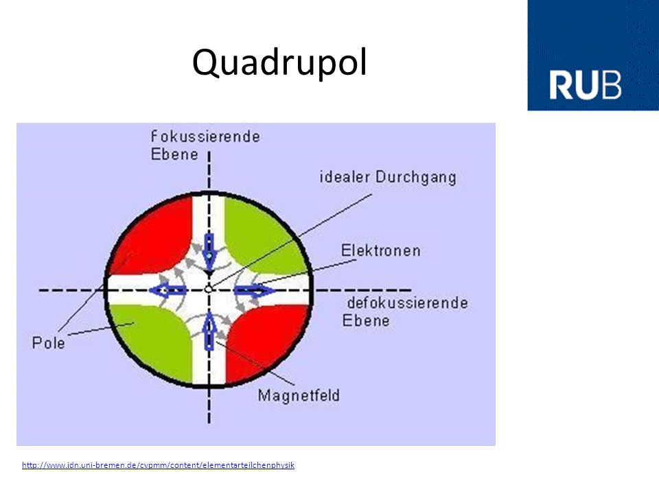 Quadrupol 16 Quadrupol Magnet Vier magnetische Pole Zur Fokussierung