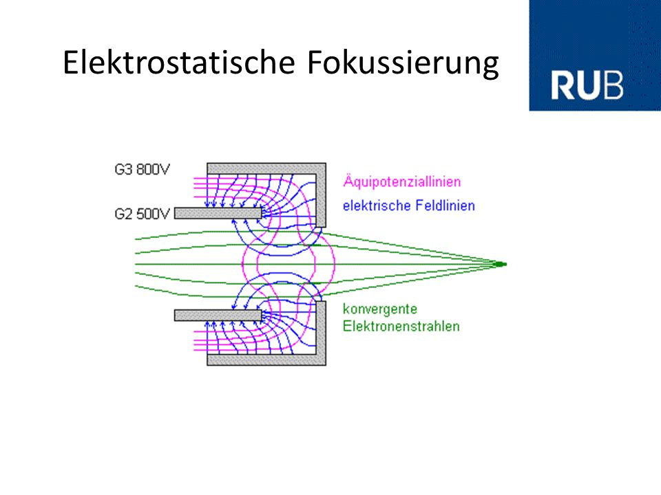 Elektrostatische Fokussierung