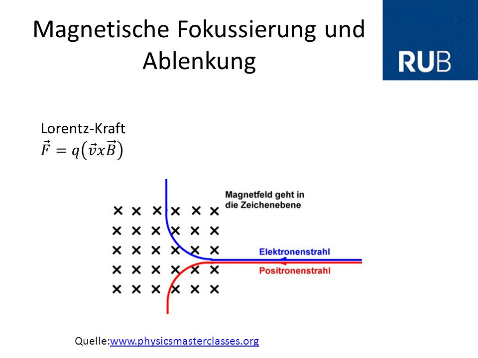 Magnetische Fokussierung und Ablenkung