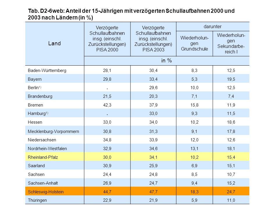 Tab. D2-6web: Anteil der 15-Jährigen mit verzögerten Schullaufbahnen 2000 und 2003 nach Ländern (in %)