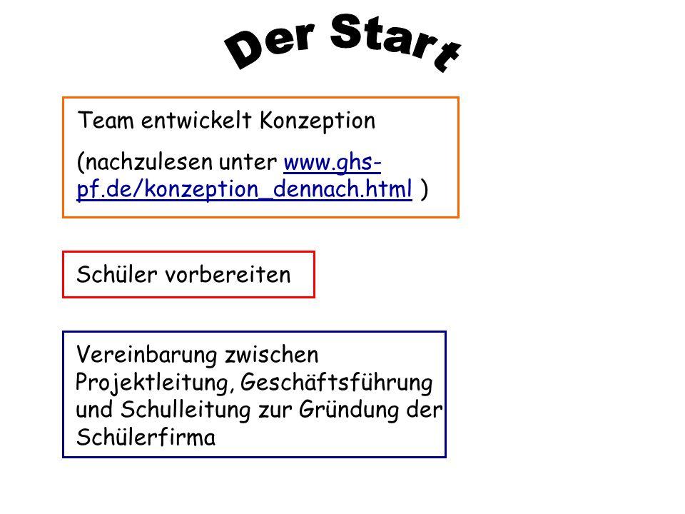 Der Start Team entwickelt Konzeption