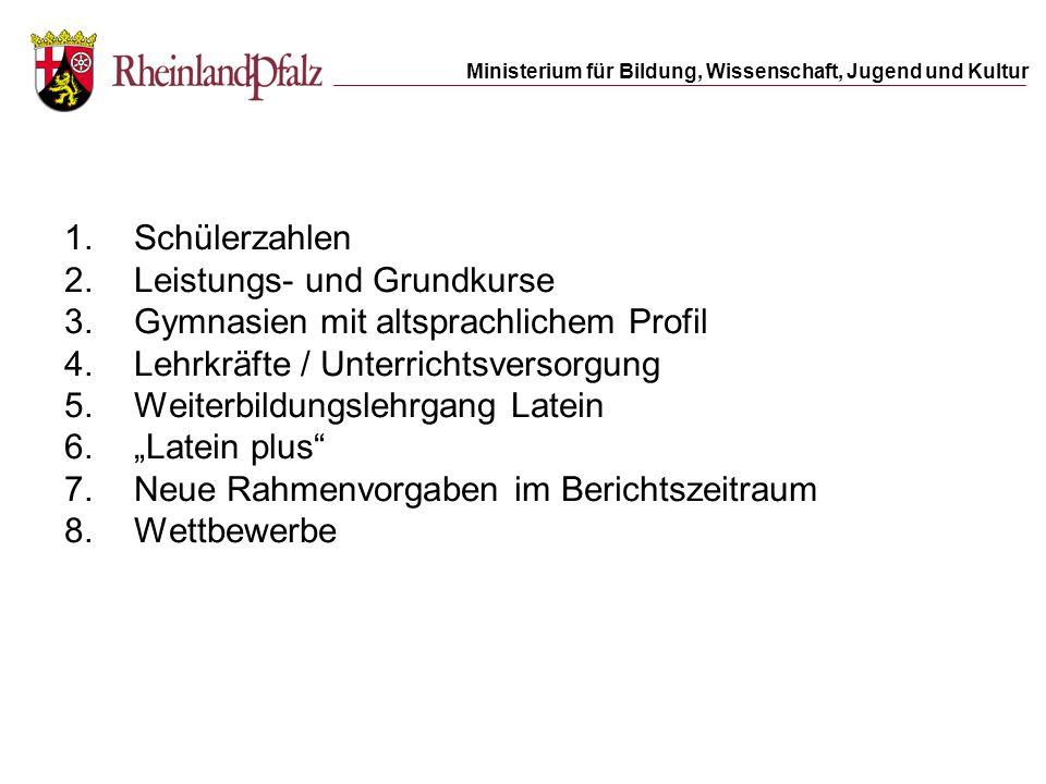 Schülerzahlen Leistungs- und Grundkurse. Gymnasien mit altsprachlichem Profil. Lehrkräfte / Unterrichtsversorgung.