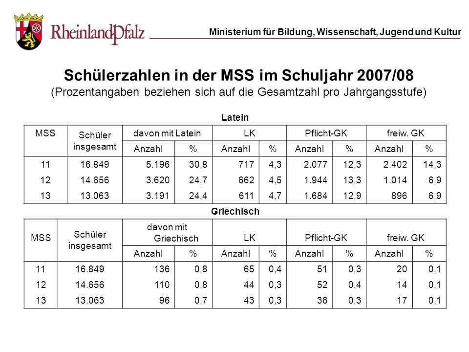 Schülerzahlen in der MSS im Schuljahr 2007/08 (Prozentangaben beziehen sich auf die Gesamtzahl pro Jahrgangsstufe)