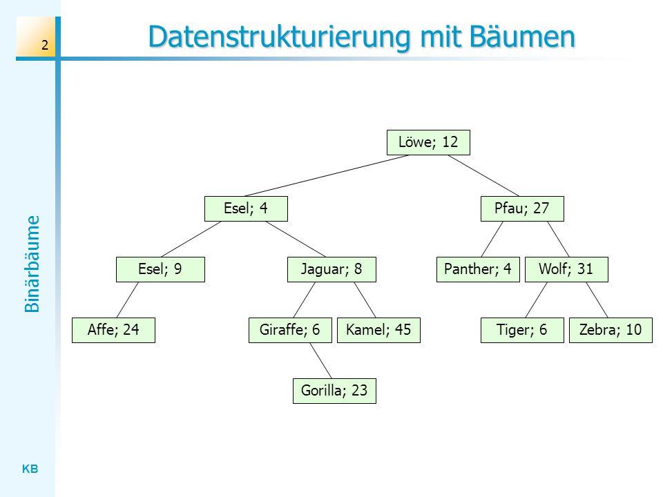 Datenstrukturierung mit Bäumen