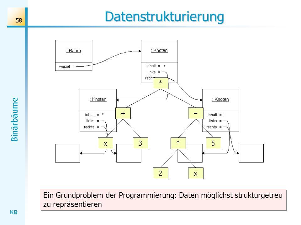 Datenstrukturierung * + x. 3. 2. – 5.