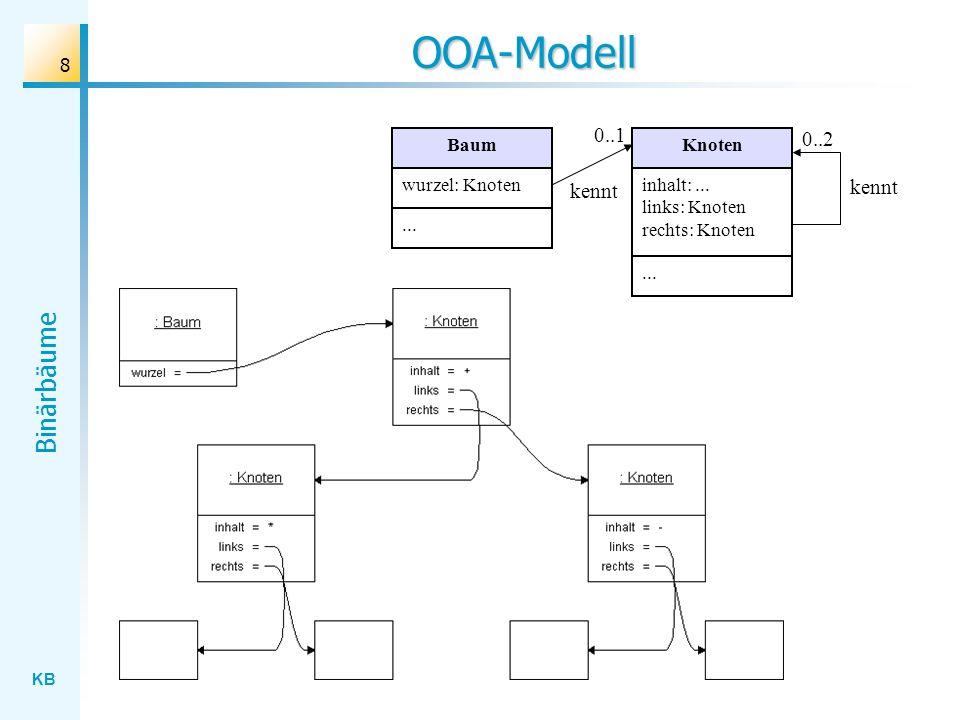 OOA-Modell 0..1 0..2 kennt kennt Baum Knoten wurzel: Knoten
