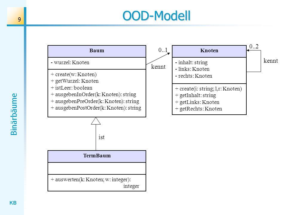 OOD-Modell 0..2 0..1 kennt kennt ist Baum Knoten - wurzel: Knoten